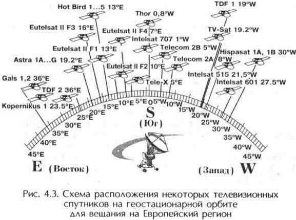орбите спутники находились